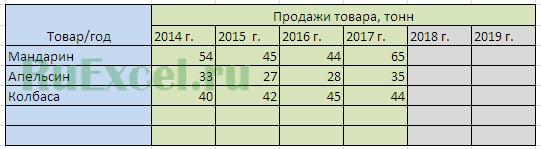 Статистика продаж в таблице Excel