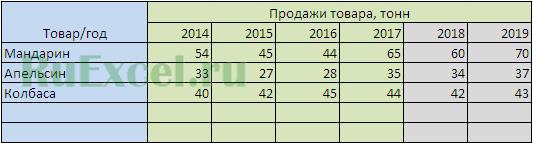 Итоги расчетов прогнозных значений