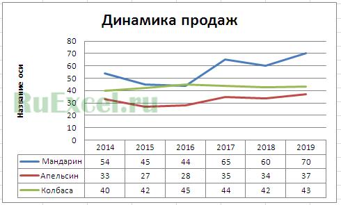 График прогноза продаж на будущий год