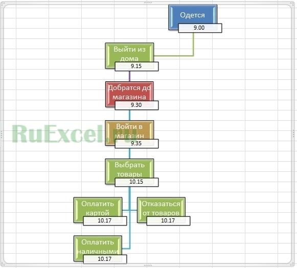 план схема / блоки дерева