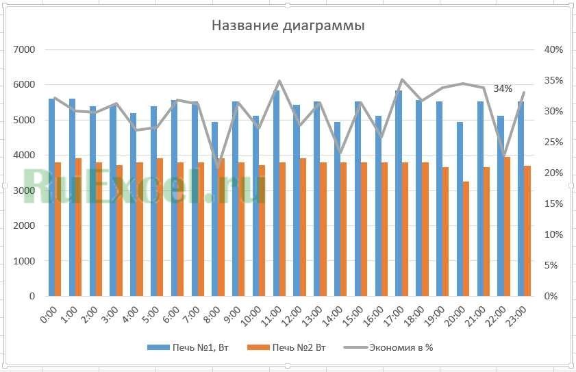 Проценты на графике
