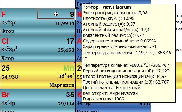 Описание элемента в таблице Менделеева